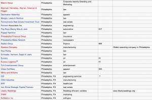 companies in the philadelphia area #2 from wikipedia