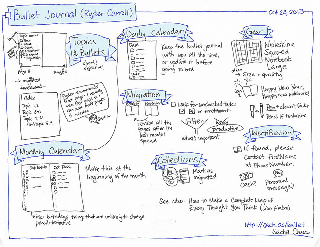 a hand drawn graphic of the world of bullet journaling